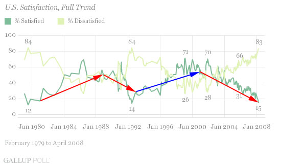 Gallup U.S. Satisfaction poll, 1980 - 2008 with arrows depicting trend during various presidential terms